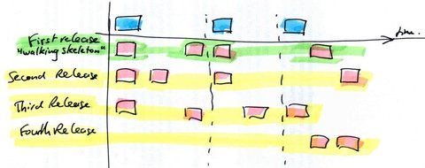 Better Projects: What is Story Mapping on